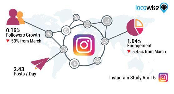 Instagram et l'engagement des utilisateurs, une opportunité pour 2017