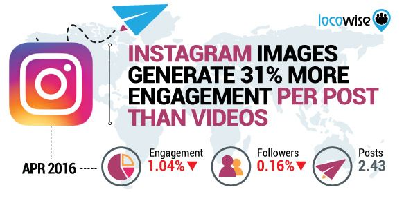 Statistiques Instagram 2016