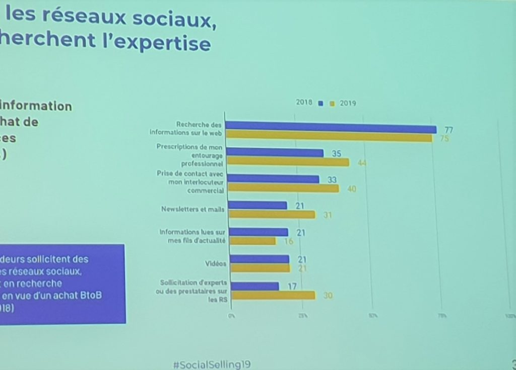 statistiques social selling
