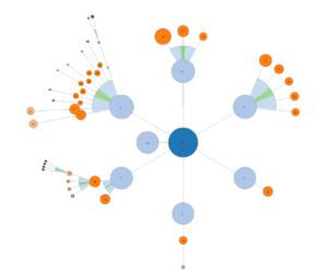 linking et cocon sémantique par une agence SEO